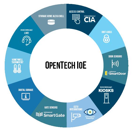 OpenTech IoE