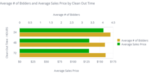 Clean-out time and average sale price for lien sales in the US